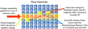 Row Hammer Explanation - By Eurosfot