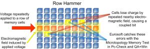 Row Hammer Explanation - By Eurosfot